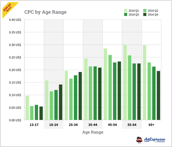 AdEspresso chart showing CPC by age range for Facebook ads.