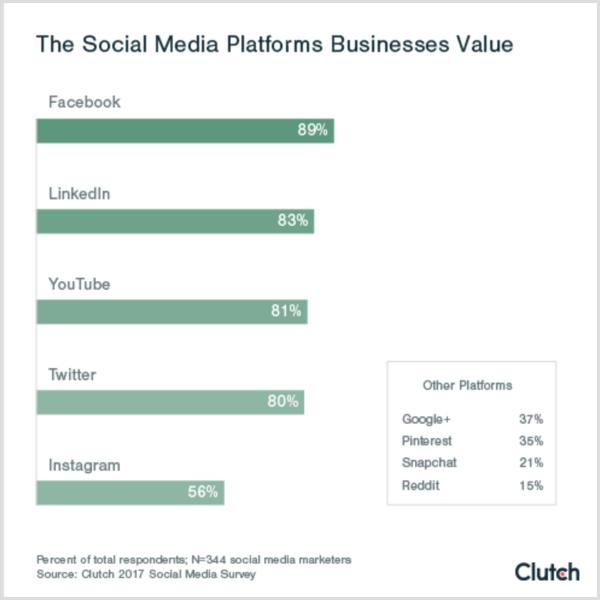 Clutch chart showing the social platforms that businesses value value social media platforms b2c b2b