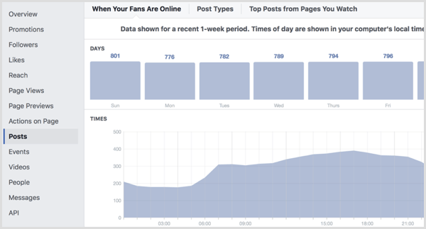 Facebook Page Insights Posts tab
