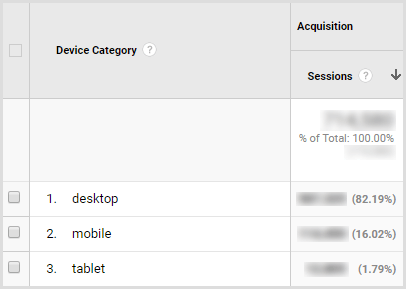View traffic by device in Google Analytics.