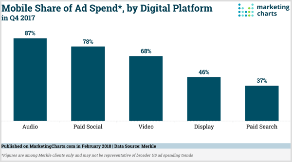 Marketing Charts chart of mobile share of ad spend by digital platform.