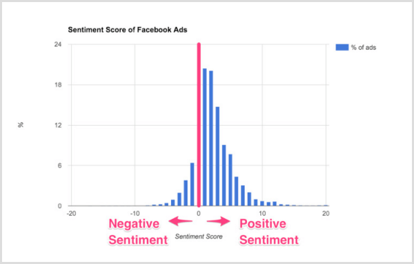 Smart Insights chart of sentiment scores of Facebook ads.