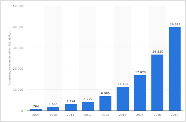 Statista chart of Facebook advertising revenue from 2009-2017.