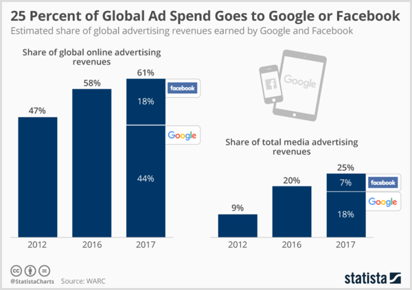 Statista chart showing estimated global advertising revenues earn by Google and Facebook.