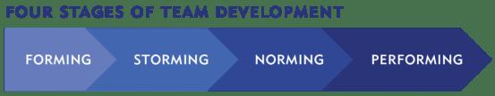 Team Environment Chart
