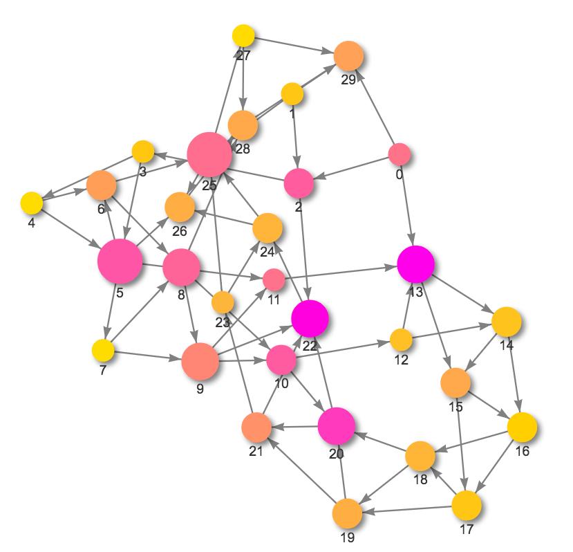 visjs2jupyter_complex_example