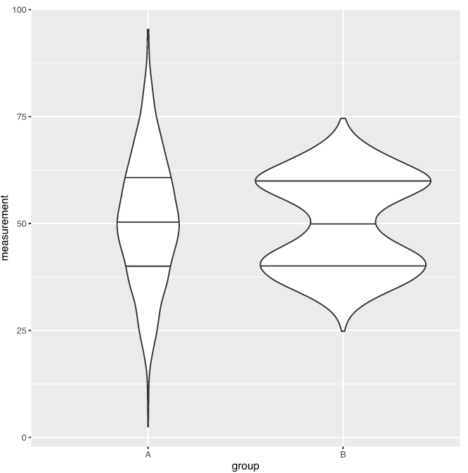 A scaled violin plot with 1st, 2nd, and 3rd quartiles marked