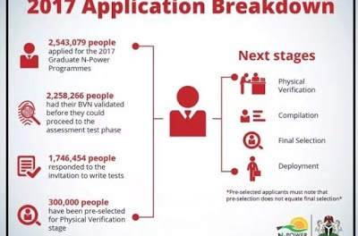 Npower – Full List of  Successful Candidates 2017 Recruitment Out