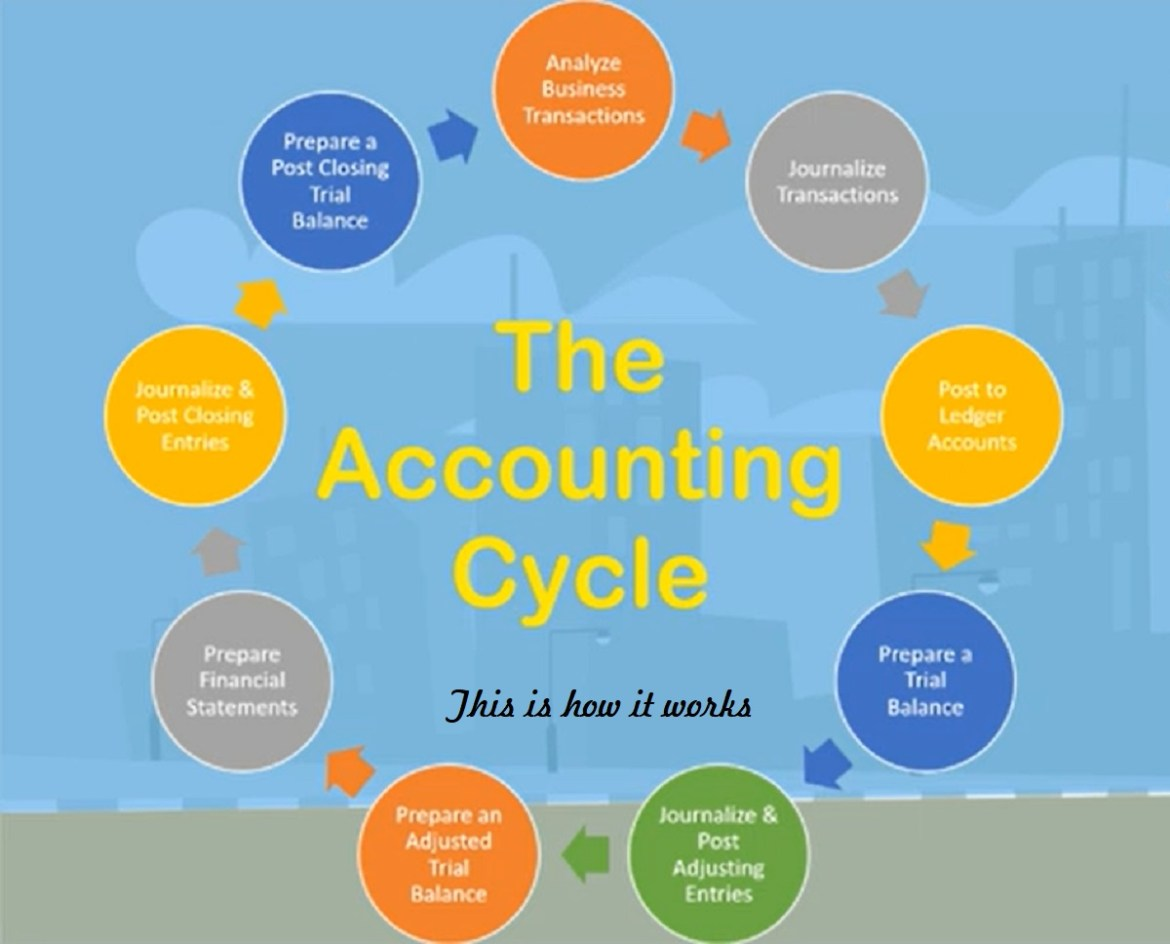 Accounting Cycle for Start-Up Businesses - This is what it is.
