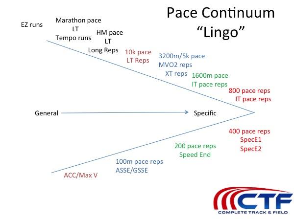 Complete Program Design for HS 400/600/800 Runners