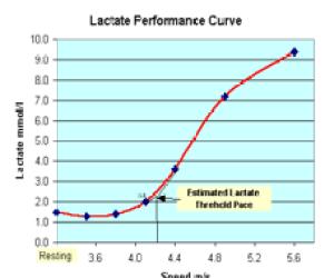 Lactatecurve
