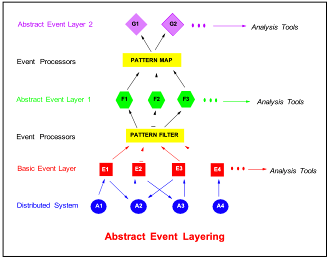 Figure 4: Hierarchical organization of event processing objects