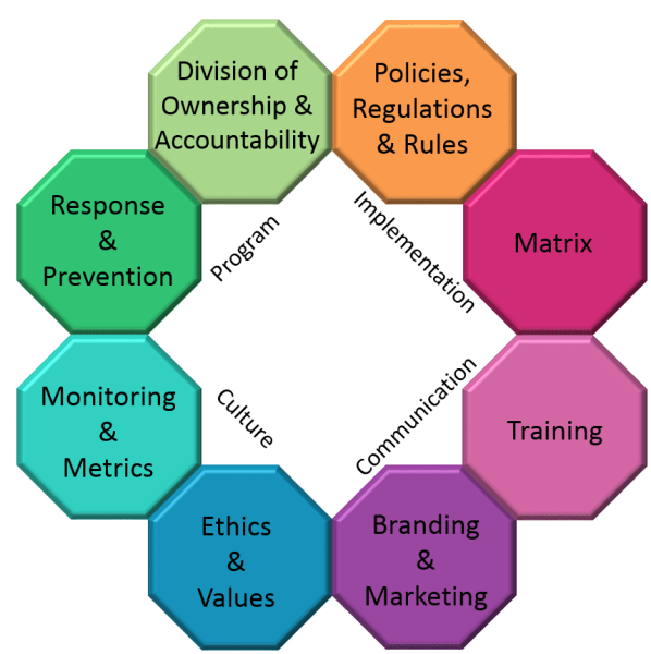8 differently colored octagons listing the 8 attributes of a successful compliance program