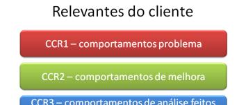 Psicoterapia Analítica Funcional (FAP): lidando com o cliente em sessão 15