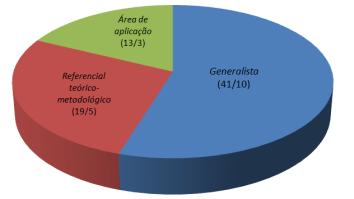 Breve panorama da pós-graduação em Análise do Comportamento no Brasil 14