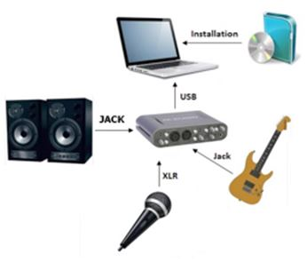 les 3 configurations types de home studio