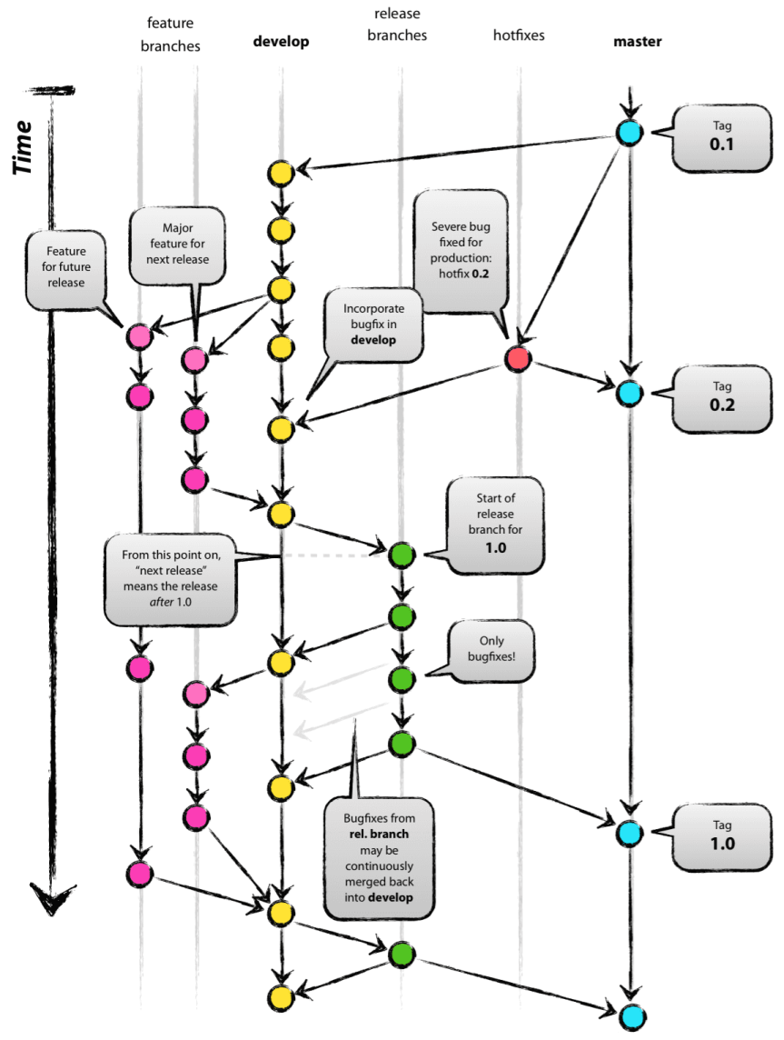 No excuse not to have your branching strategy taken care of, because: git-flow