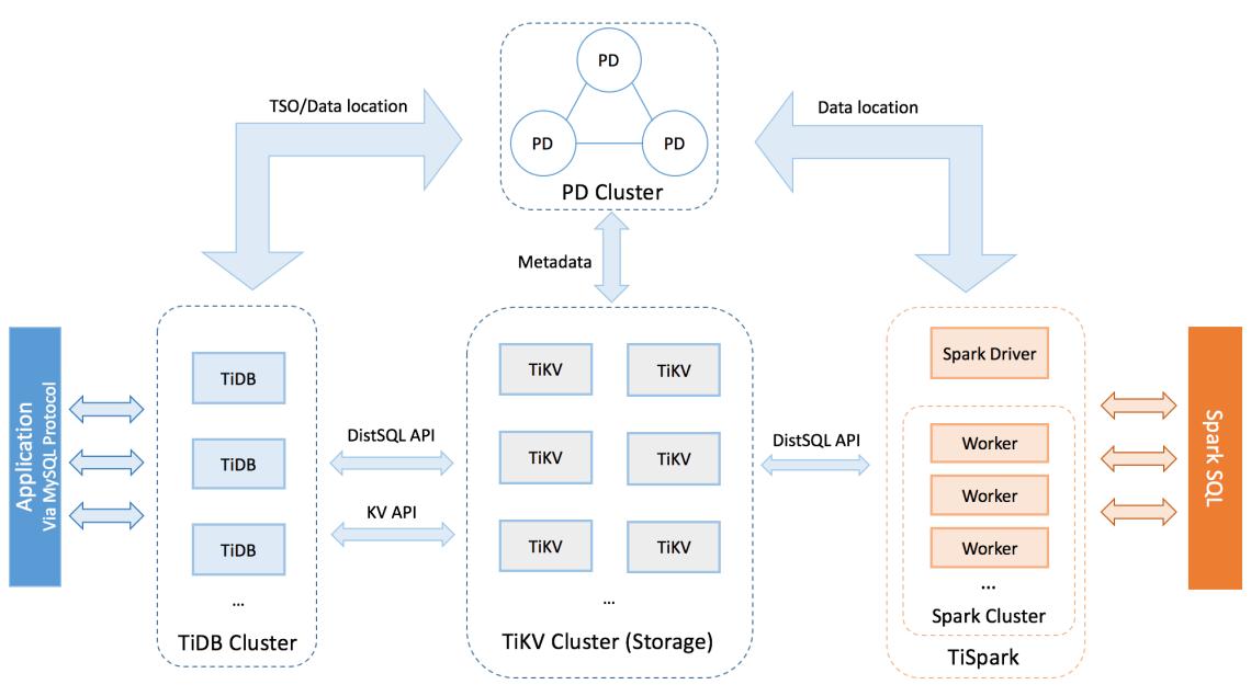 tidb-architecture