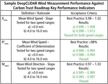 DeepCLiDAR Performance