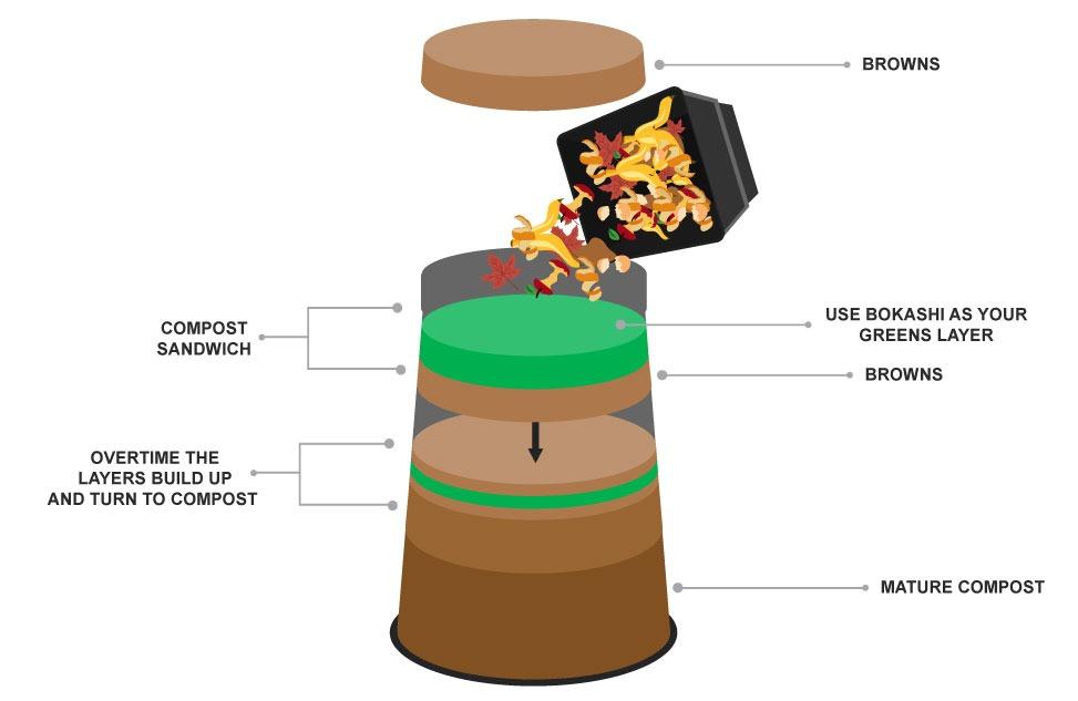 compost-bin-sandwhich2