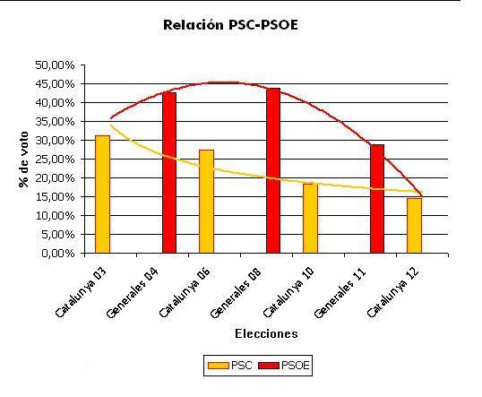relación psc psoe