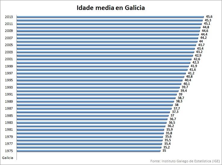 Idade media en Galicia