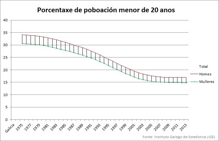 Porcentaxe galegos menores 20 anos