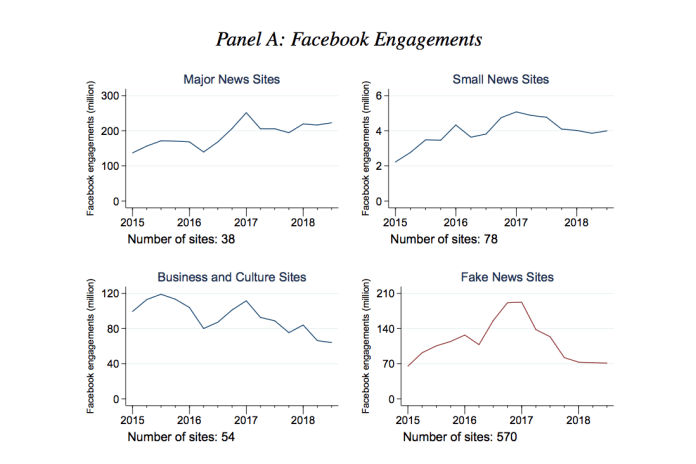 The figures above show monthly Facebook engagements of all articles published on sites in different categories averaged by quarter. Data comes from BuzzSumo. Major News Sites include 38 sites selected from the top 100 sites in Alexa's News category. Small News Sites include 78 sites selected from the sites ranking 401-500 in the News category. Business and Culture Sites include 54 sites selected from the top 50 sites in each of the Arts, Business, Health, Recreation, and Sports categories. Fake News Sites include 570 sites assembled from five
