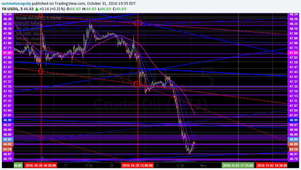 Crude Oil FX $USOIL $WTI Worksheet