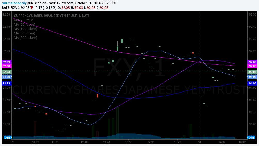 $FXY, Yen