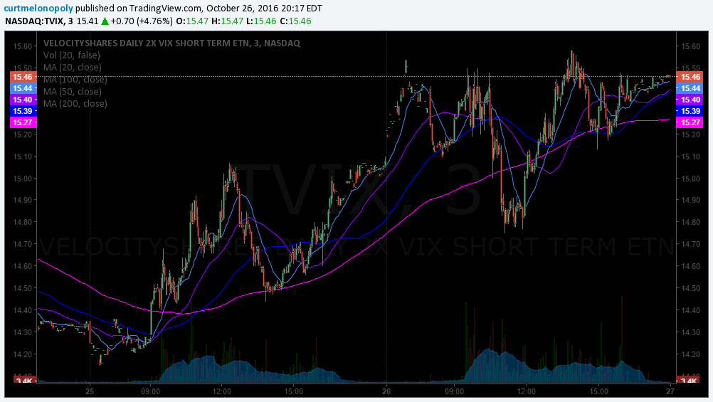 $TVIX missed stock trade (ETN)