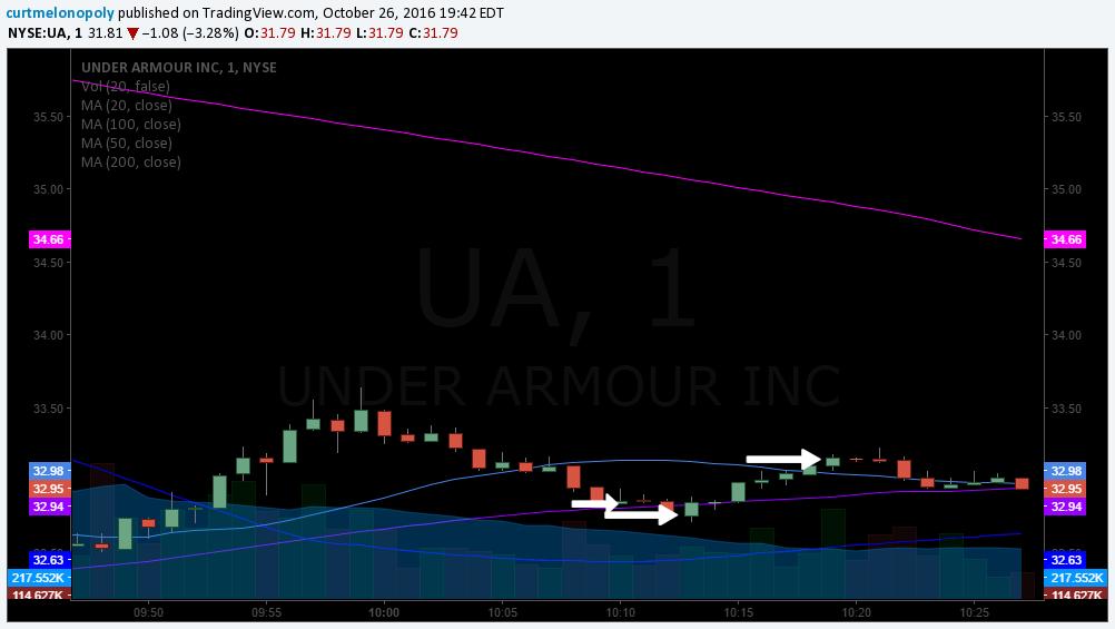 $UA Stock Trade