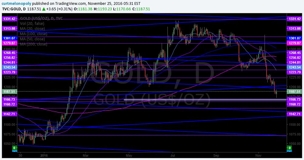 $GOLD, Algo, Stock