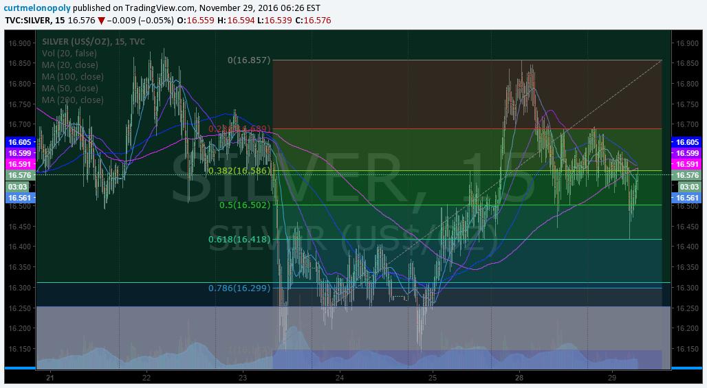 $SILVER, chart