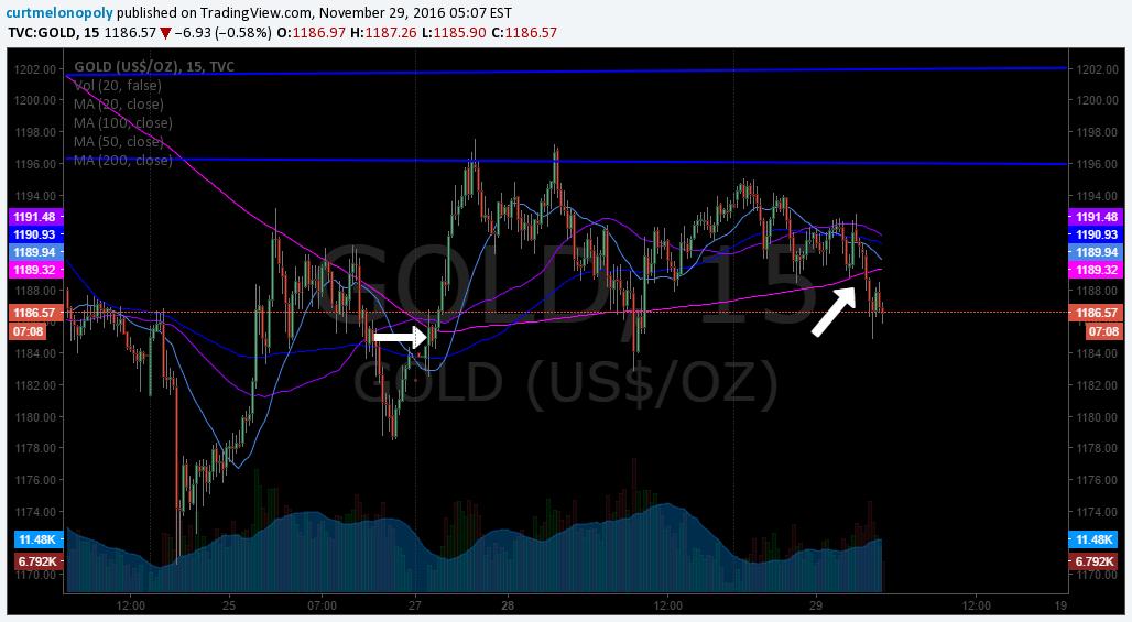 $GOLD, chart