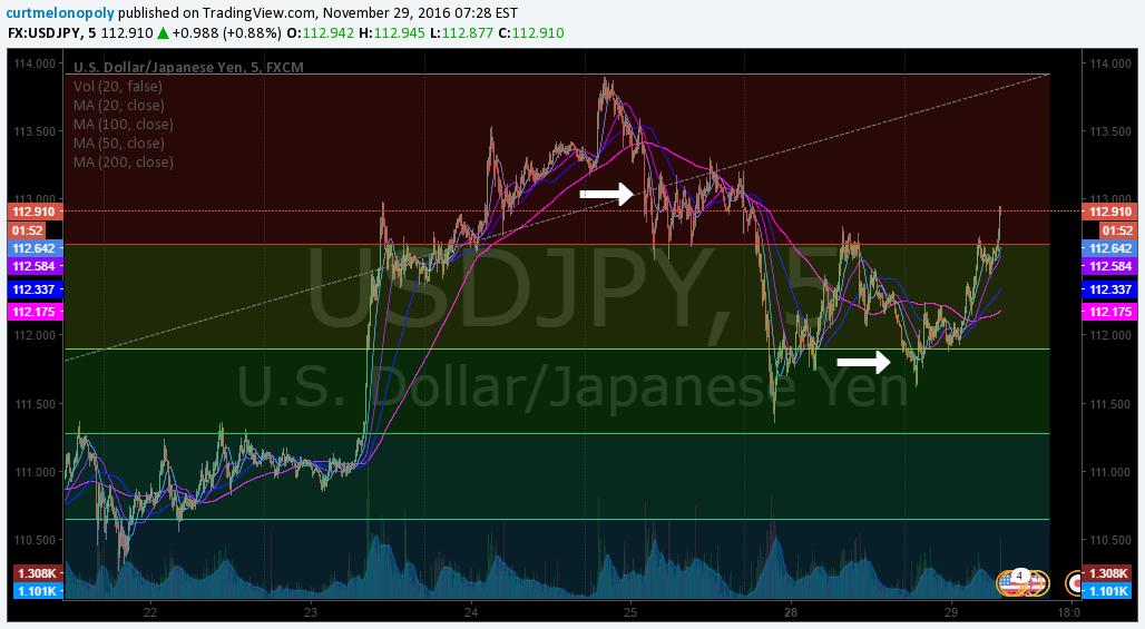 $USD/JPY