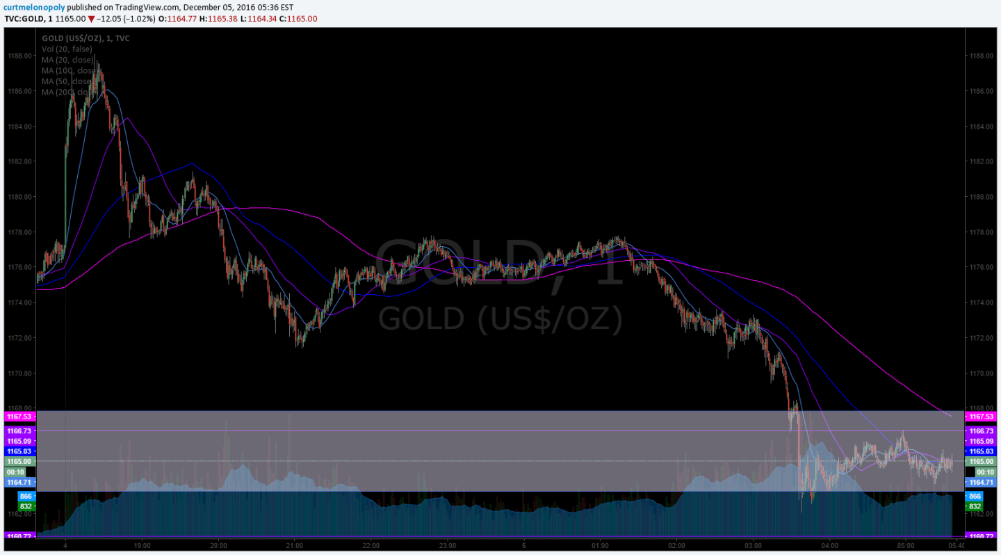 GOLD, Chart. Trading