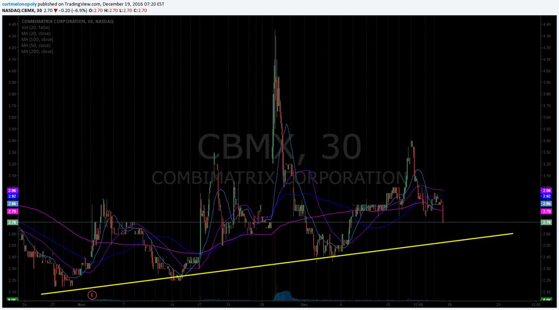 $CBMX Swing Trade Chart