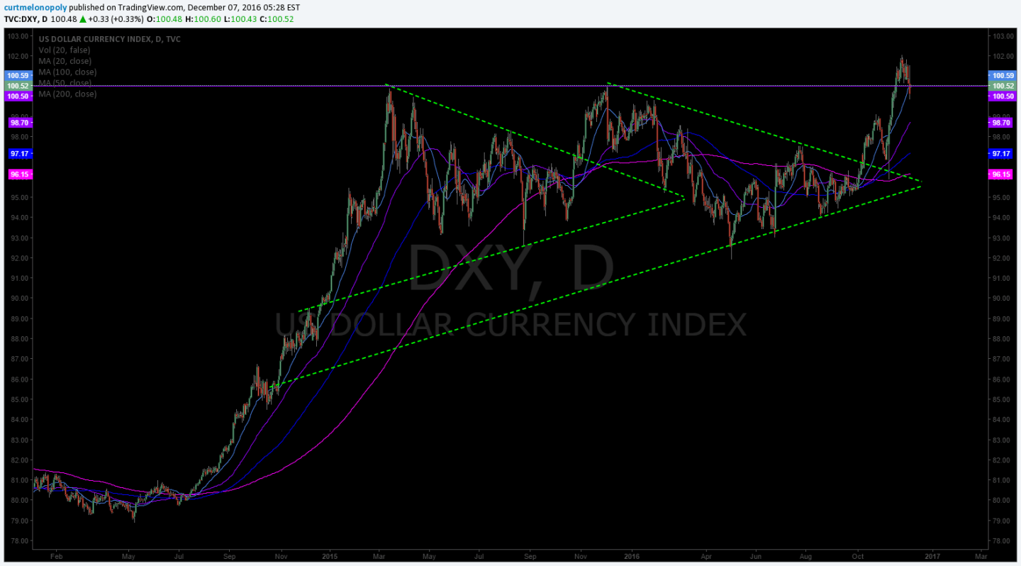 $DXY, US Dollar Index, Chart