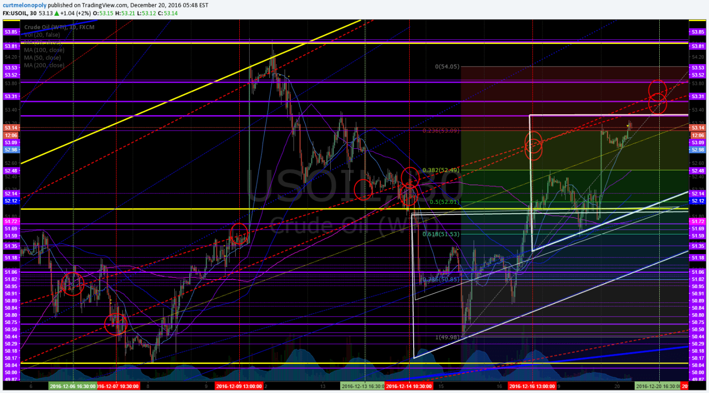 Fibonacci Levels, Crude oil, chart