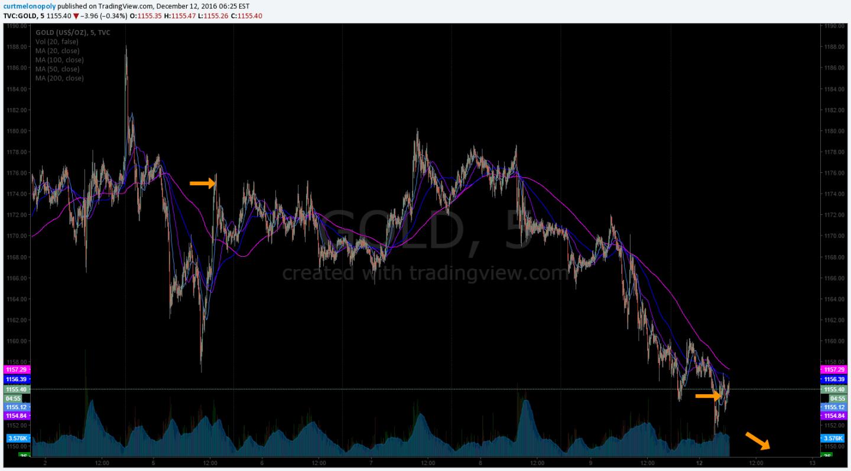 Gold, Swing Trade