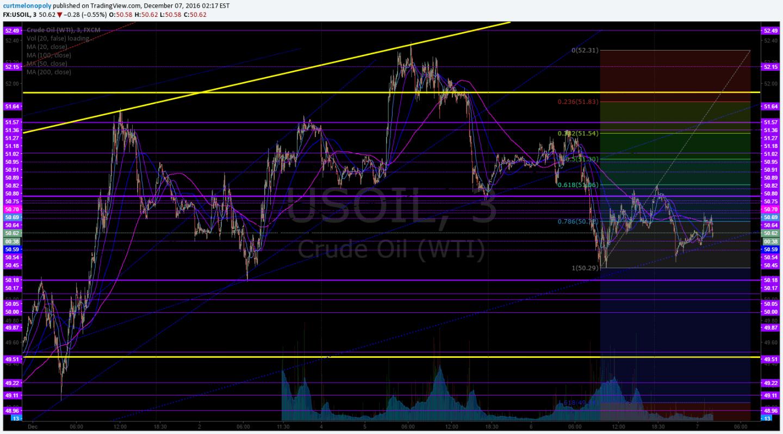 Crude Oil, Fibonacci, Trading, Chart