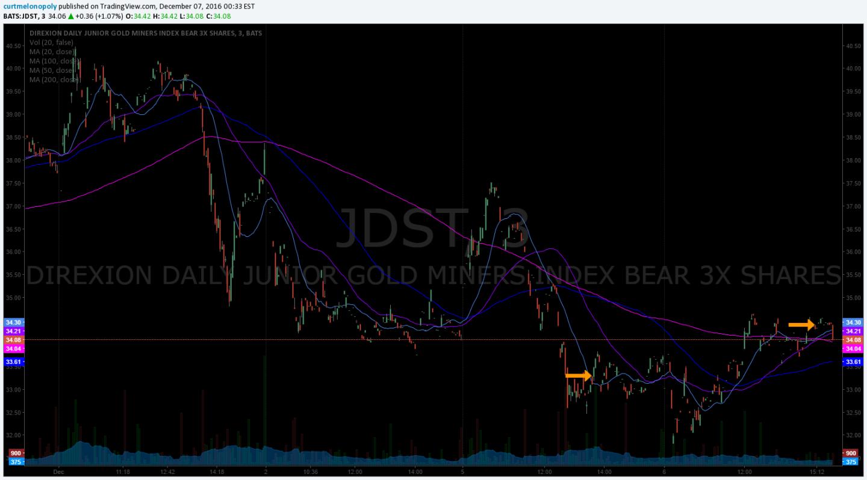 $JDST, Stock, Chart