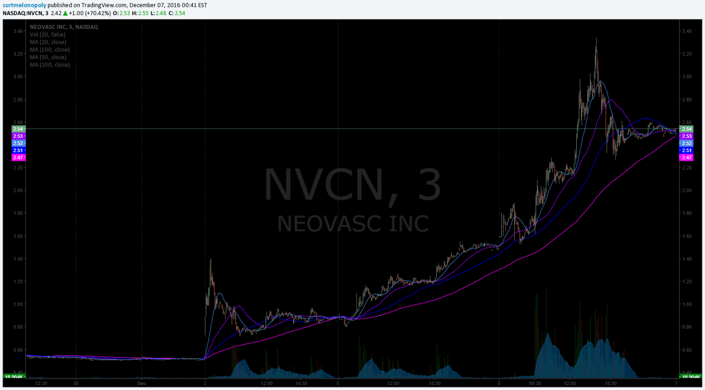 $NVCN, Stock, Watchlist