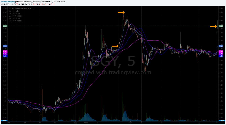 $SGY swing trade