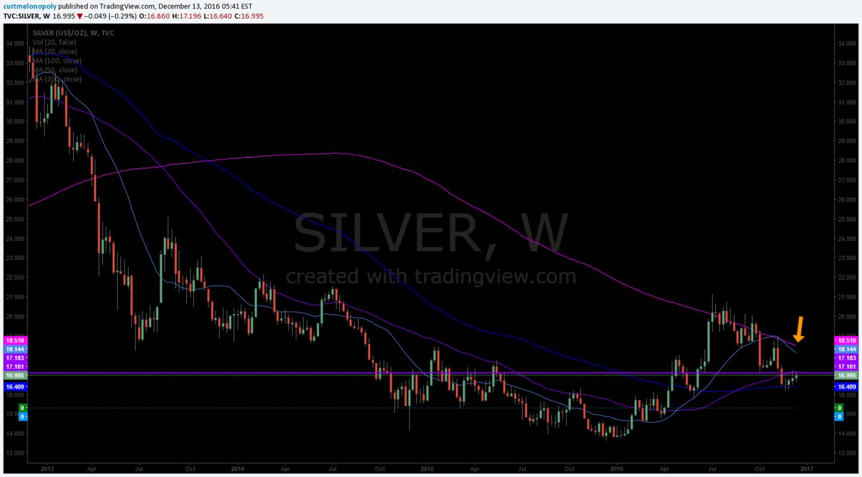 Chart, 200 MA, Silver, $SL_F $SLV $USLV, $DSLV