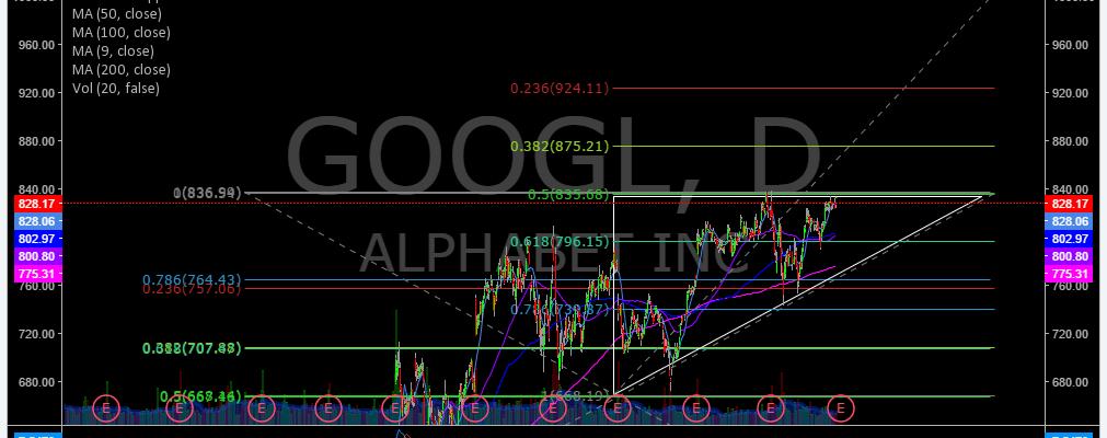 $GOOGL, Price Target