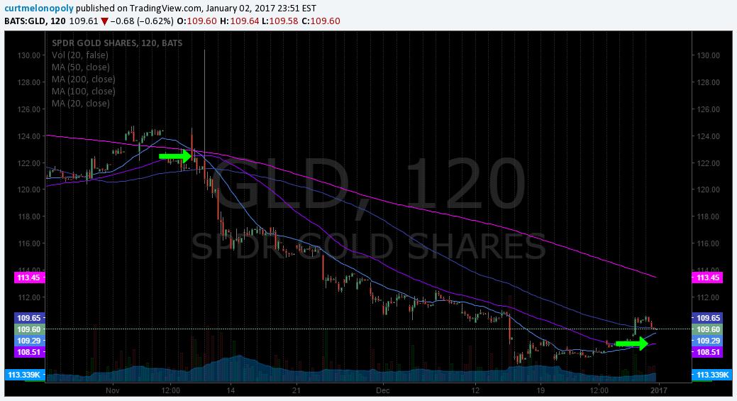 $GLD, Gold, Chart, 50 MA, 20 MA