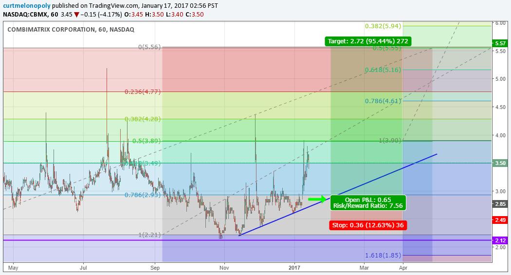 $CBMX, Swing Trade, Chart