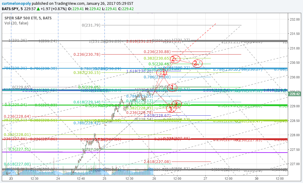 $SPY, Algo, Charting, Probabilities